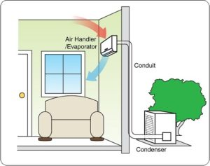 ductless air conditioning system home cutaway