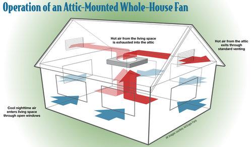 whole house fan cutaway