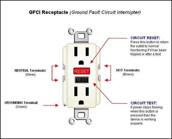 ground fault circuit interrupter